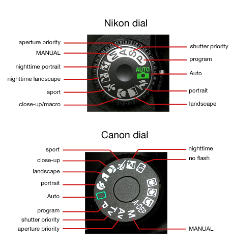 camera basics canon and nikon camera mode dials