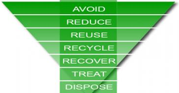waste-hierarchy chart
