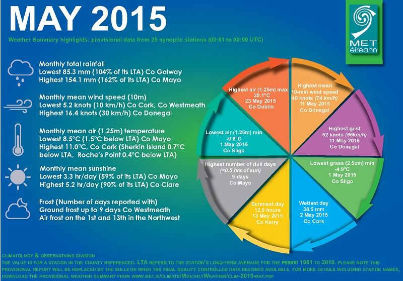 2015 May weather stats graph