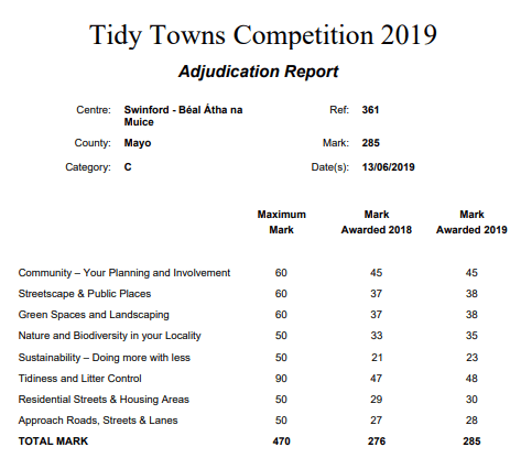 2019 tidy towns results swinford