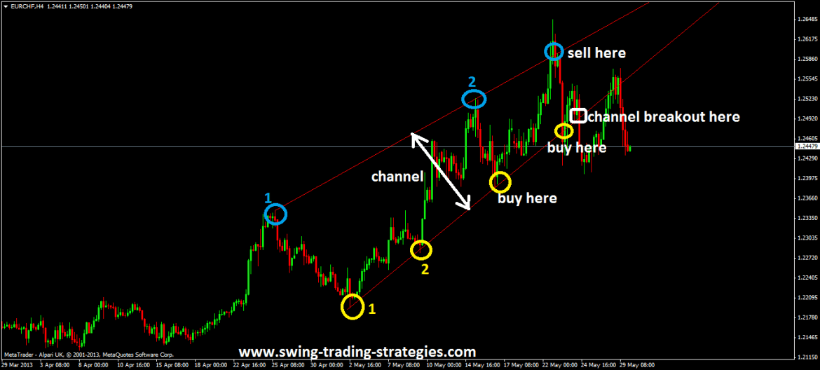 Channel Trading System Made Simple!