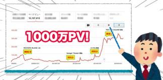 ブログの累計アクセス数が1,000万ページビューに達しました(月間30万PV)