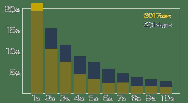 2017年と2014年のクリック率調査の比較
