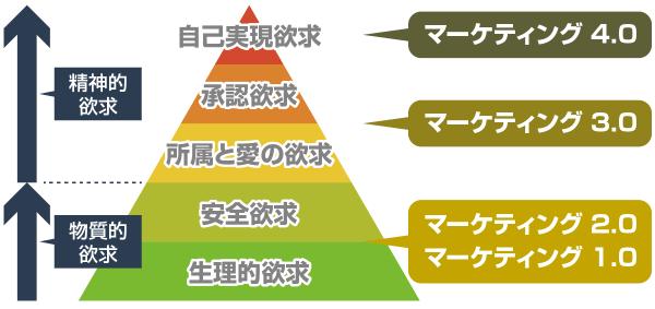 コトラーのマーケティングの進化とマズローの欲求5段階説