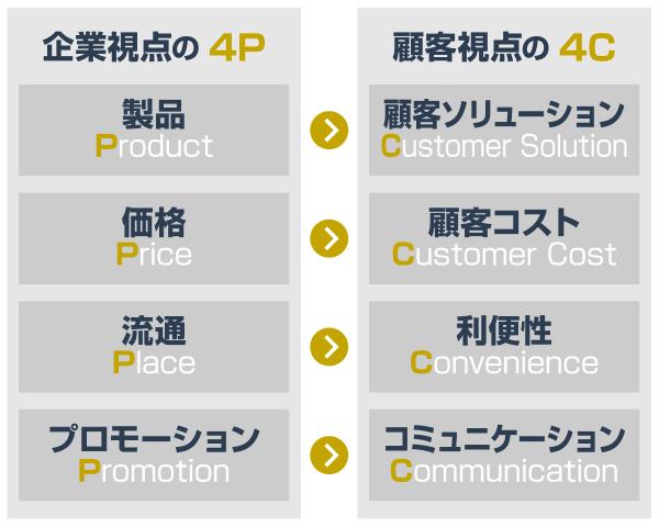 顧客視点のマーケティング4C
