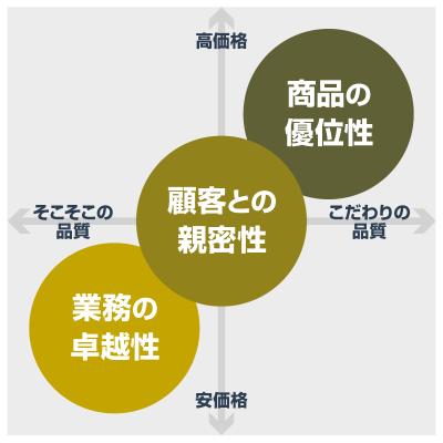 差別化戦略の3タイプ