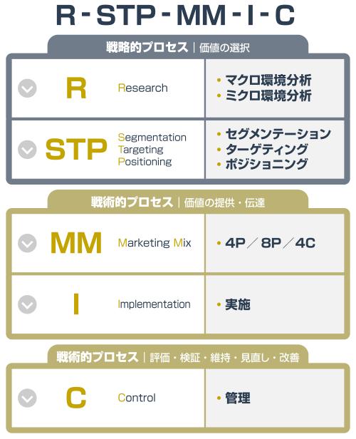 R-STP-MM-I-C