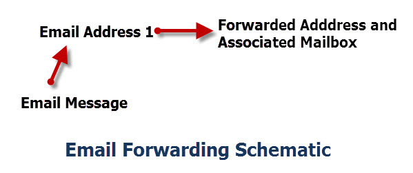 Email-Forwarding-Schematic-