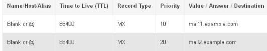 MX-record-entry-example