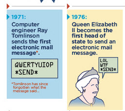 email history