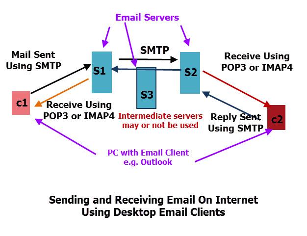send-receive-email-desktop-client-process