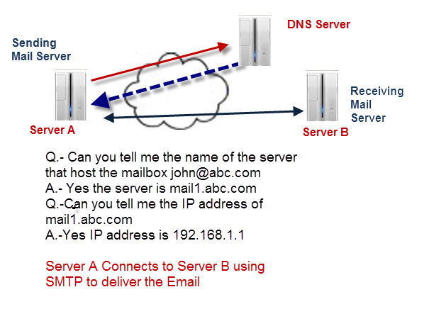 send-receive-email-dns