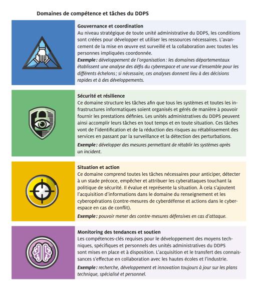 Stratégie Cyber DDPS