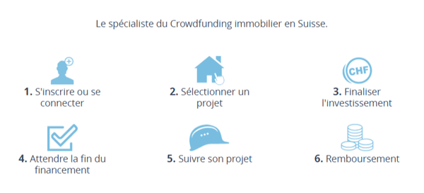 SwissLending, le crowdfunding suisse immobilier
