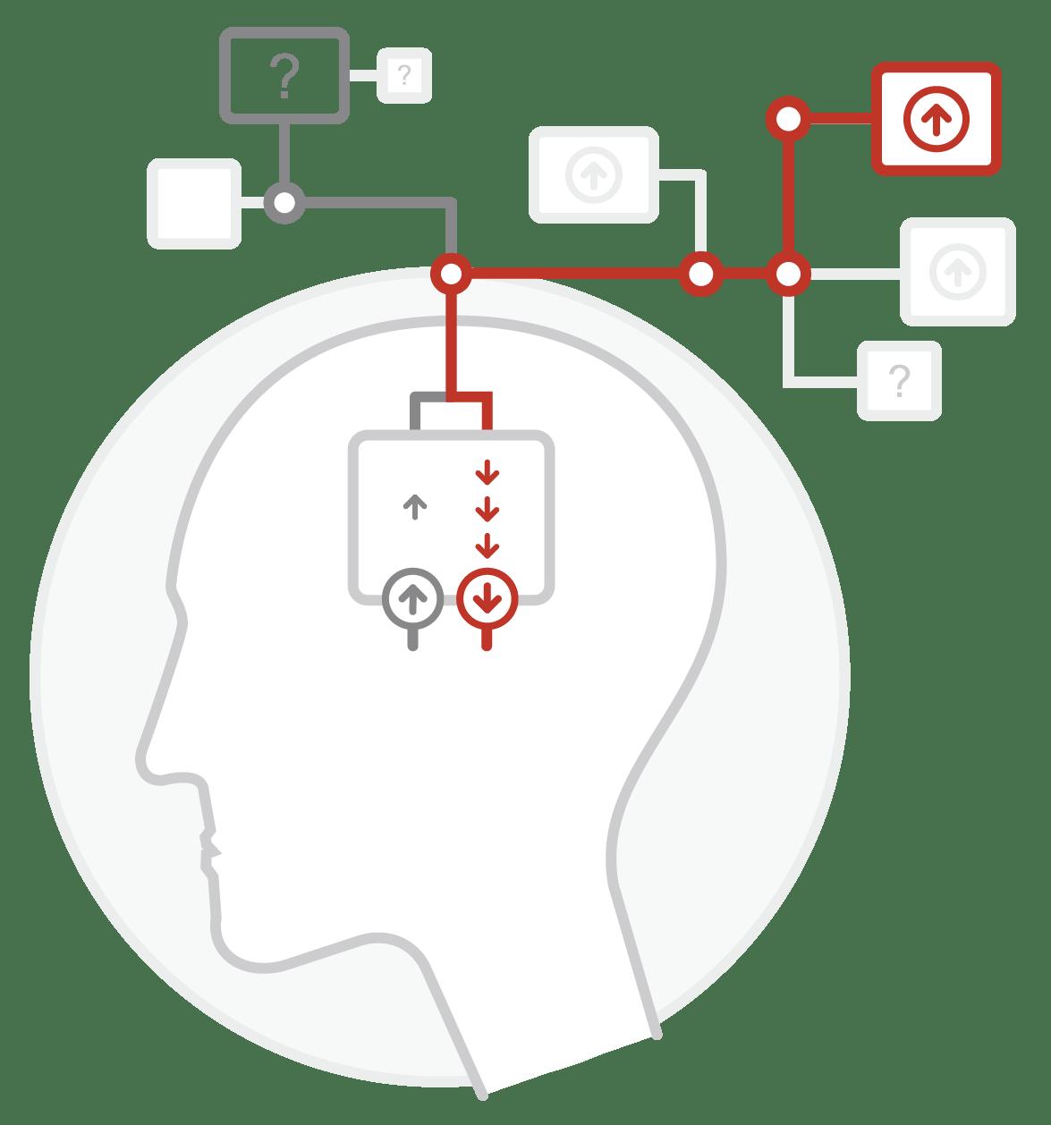 Organizational Learning & Training Methodology
