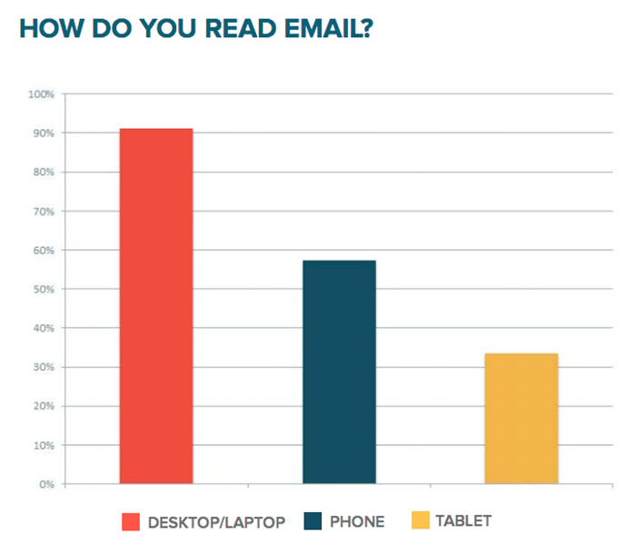 Hubspot's Science Email marketing how do you read email graph