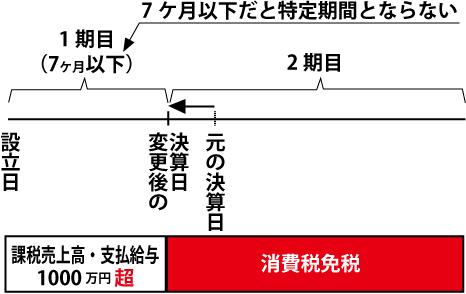 消費税免税02