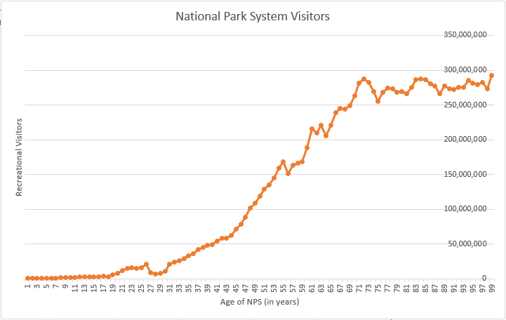 National Park Visitors since 1916