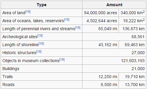 National Parks current assets