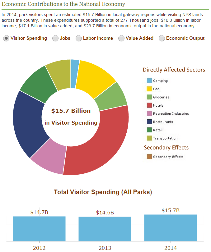 National Parks tourist spending