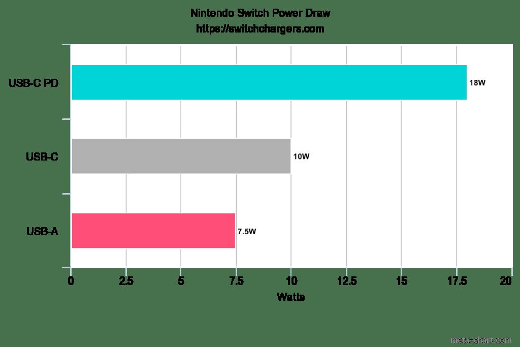 nintendo switch power draw chart