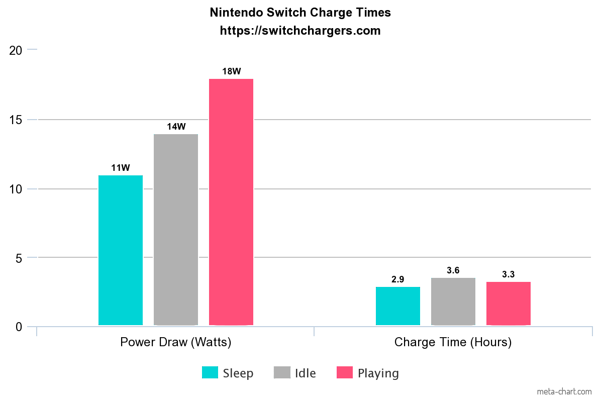 How Nintendo Switch Charging Works Chargers Transfer Switches Come In One Of Three Styles Standard Chart Times