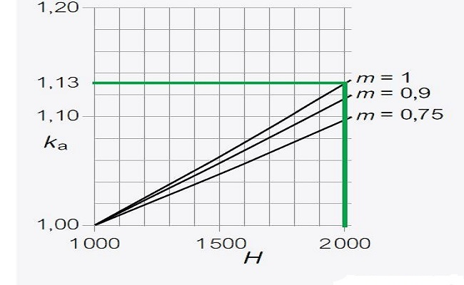 Altitude factor(ka) from sea level for switchgear
