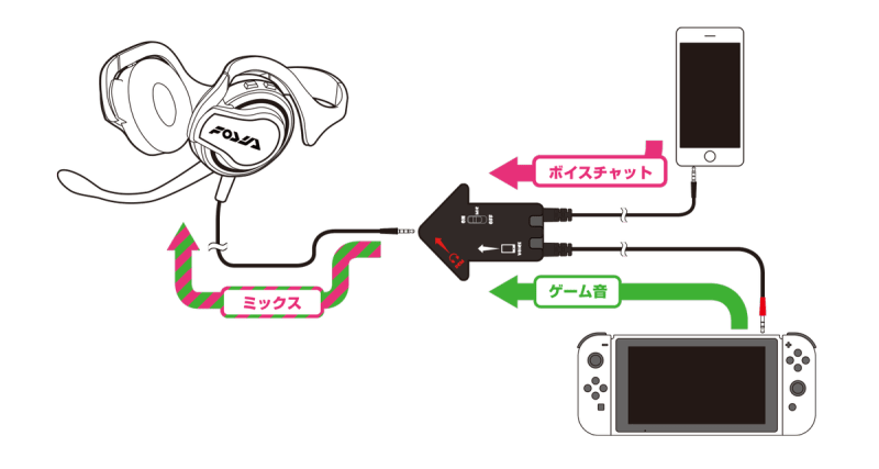 diagram showing hori headset connecting to nintendo switch and a smartphone