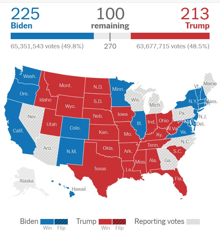 US Elections|Biden Leads as Voters Await Results from Closely Contested States