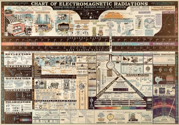 ChartOfElectromagneticRadiation