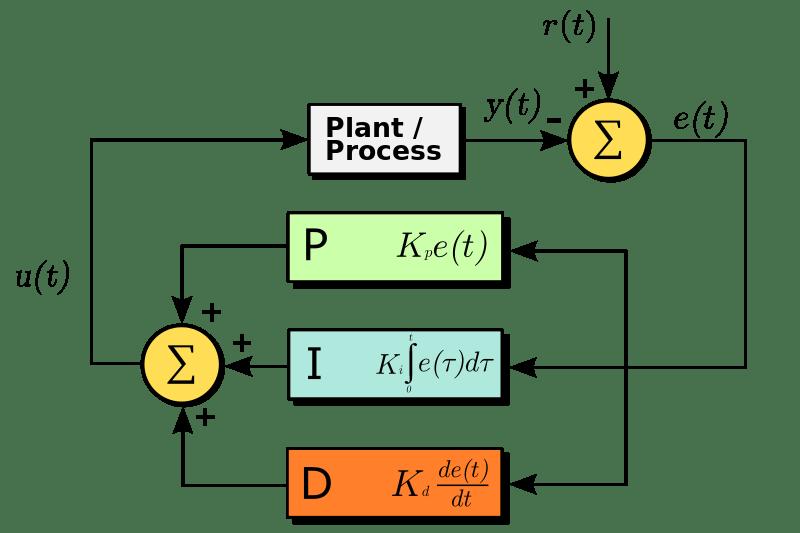 A block diagram of a PID controller in a feedback loop