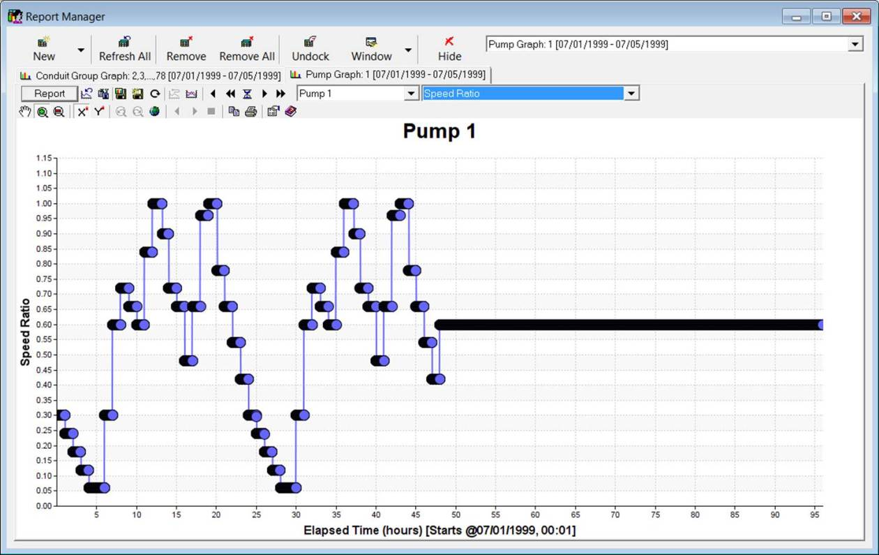 Figure 3 – Speed Ratio of the Pump over time. The Speed Ratio changes as the DWF changes.