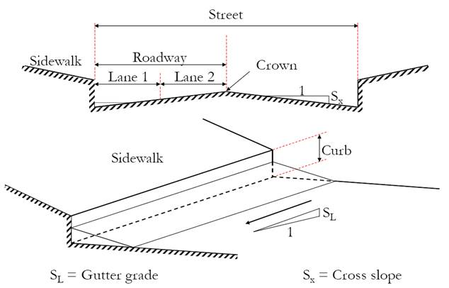 Example 7. Dual Drainage Systems in InfoSWMM and InfoSWMM