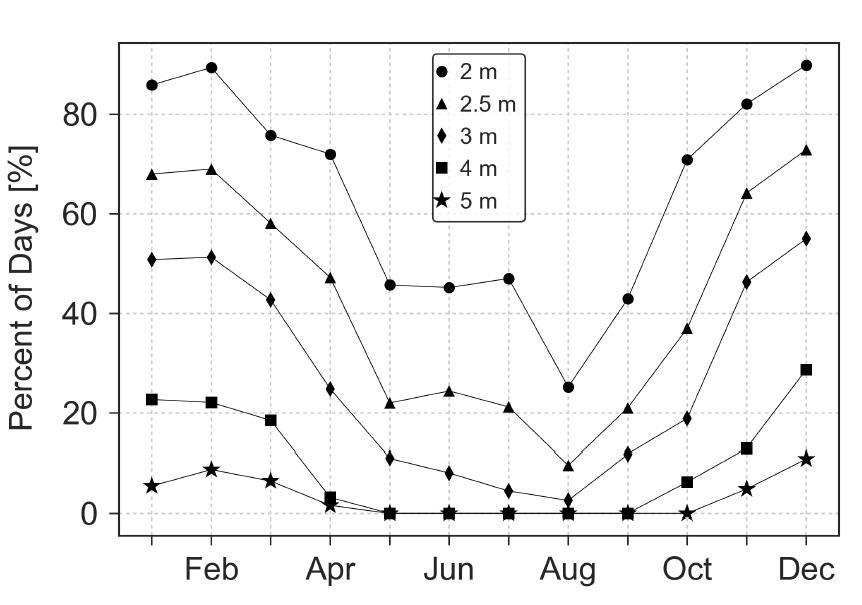 Assimilation and Interpretation of High-Wavenumber