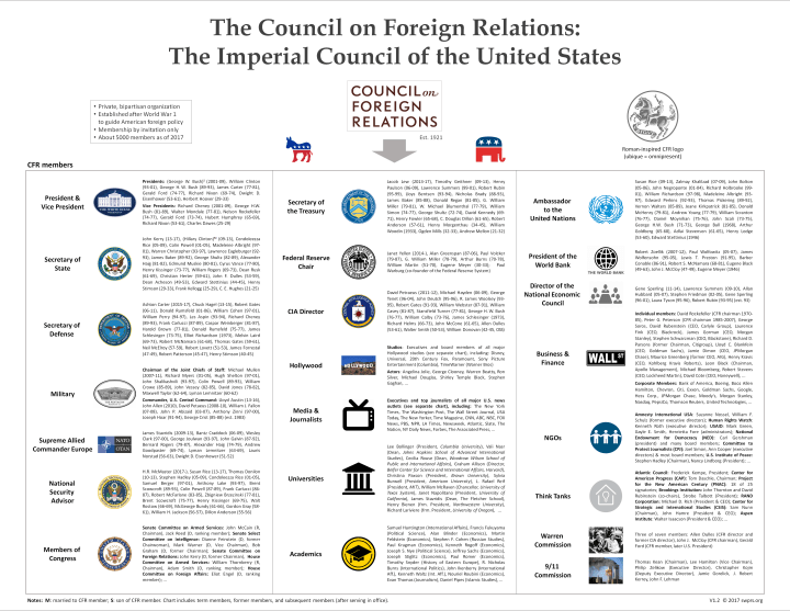 The Council on Foreign Relations
