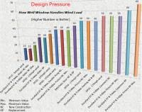 Window Design Pressure & Understanding Window Design