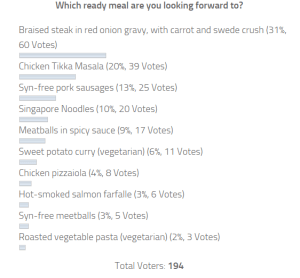 ready-meal-voting-results