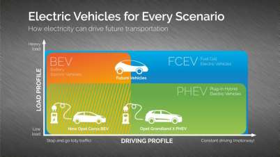Elektric Vehicle for Every Scenario
