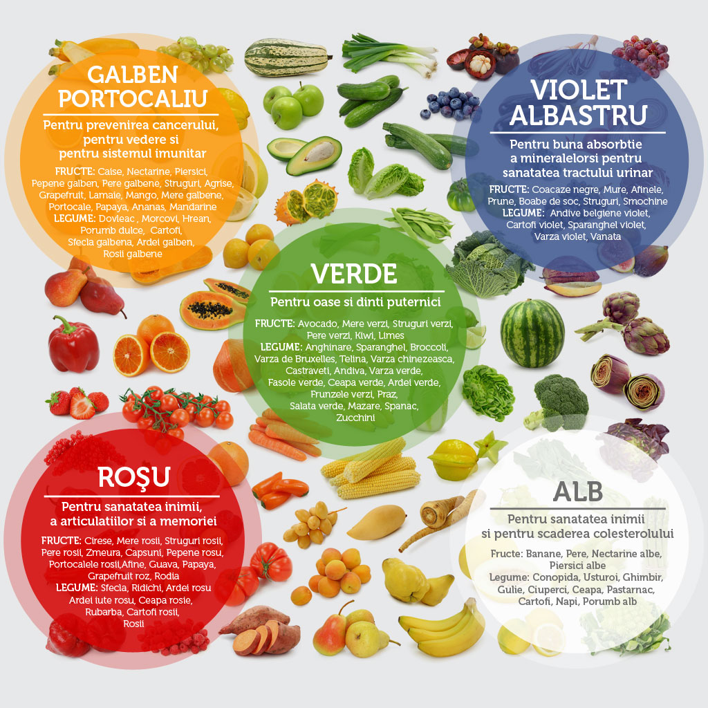 Imagini pentru culorile la fructe