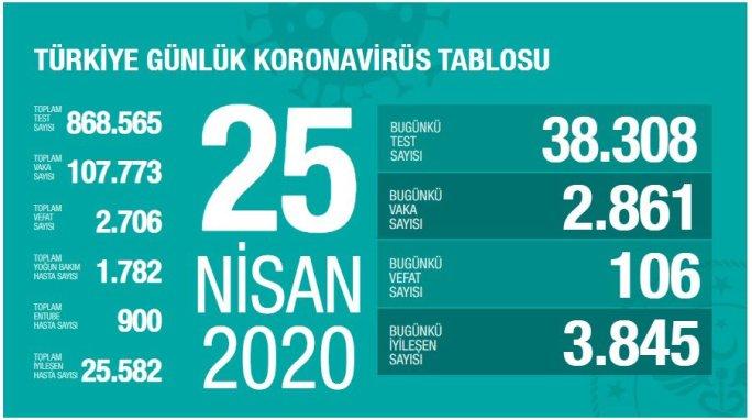 .jpg - لليوم الثاني على التوالي .. عدد المتعافين من كورونا يتجاوز عدد المصابين في تركيا