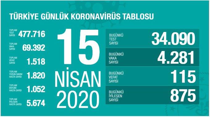 EVqO6V9XQAA72Fx - وزير الصحة التركي لدينا قوتان: الوقاية والعلاج. دعونا نستخدم قوتنا.