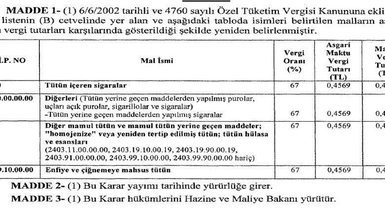 التدخين - تم زيادة الحد الأدنى لمبلغ الضريبة الثابتة من السجائر.