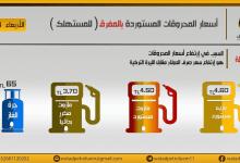 صورة حكومة الإنقاذ في إدلب ترفع أسعار الوقود للمرة السادسة خلال شهرين