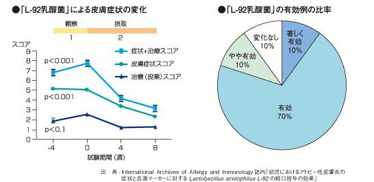 L-92乳酸菌-有効比率