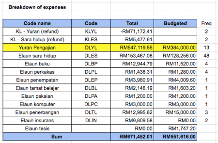 Pinjaman MARA eBaki breakdown expenses