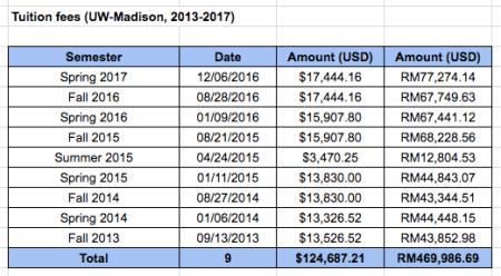 UW-Madison international student tuition fees, 2013-2017
