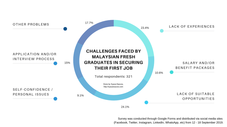 top 5 challenges fresh graduates face in Malaysia