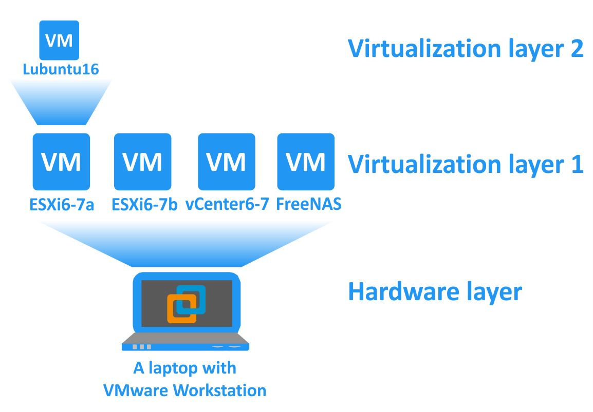 The-principal-scheme-of-the-current-VMware-home-lab.