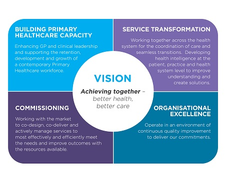 Our Purpose Sydney North Primary Health Network