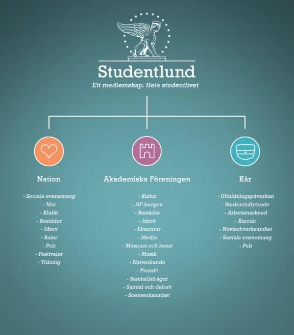 Studentlundsbild-897x1024